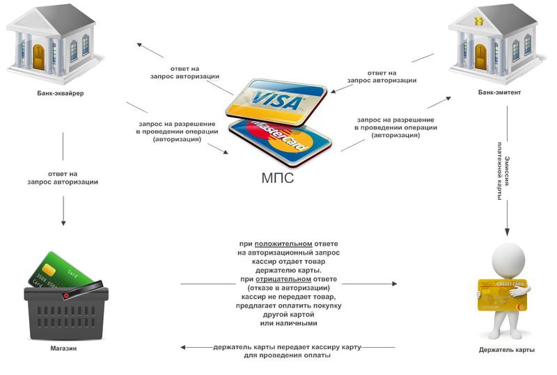 Схема работы сервисов интернет-эквайринга в банках