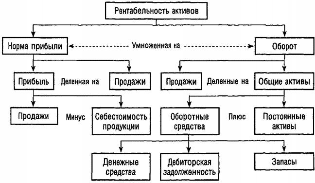 Схема рентабельности активов