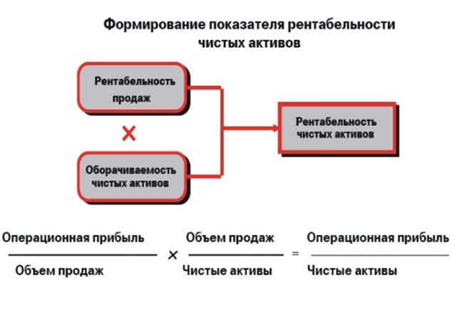 Рентабельность активов - формула